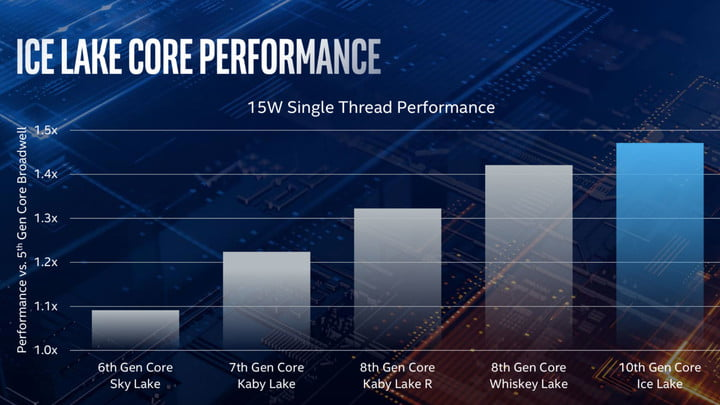 Intel 10th gen ice lake project athena core performance