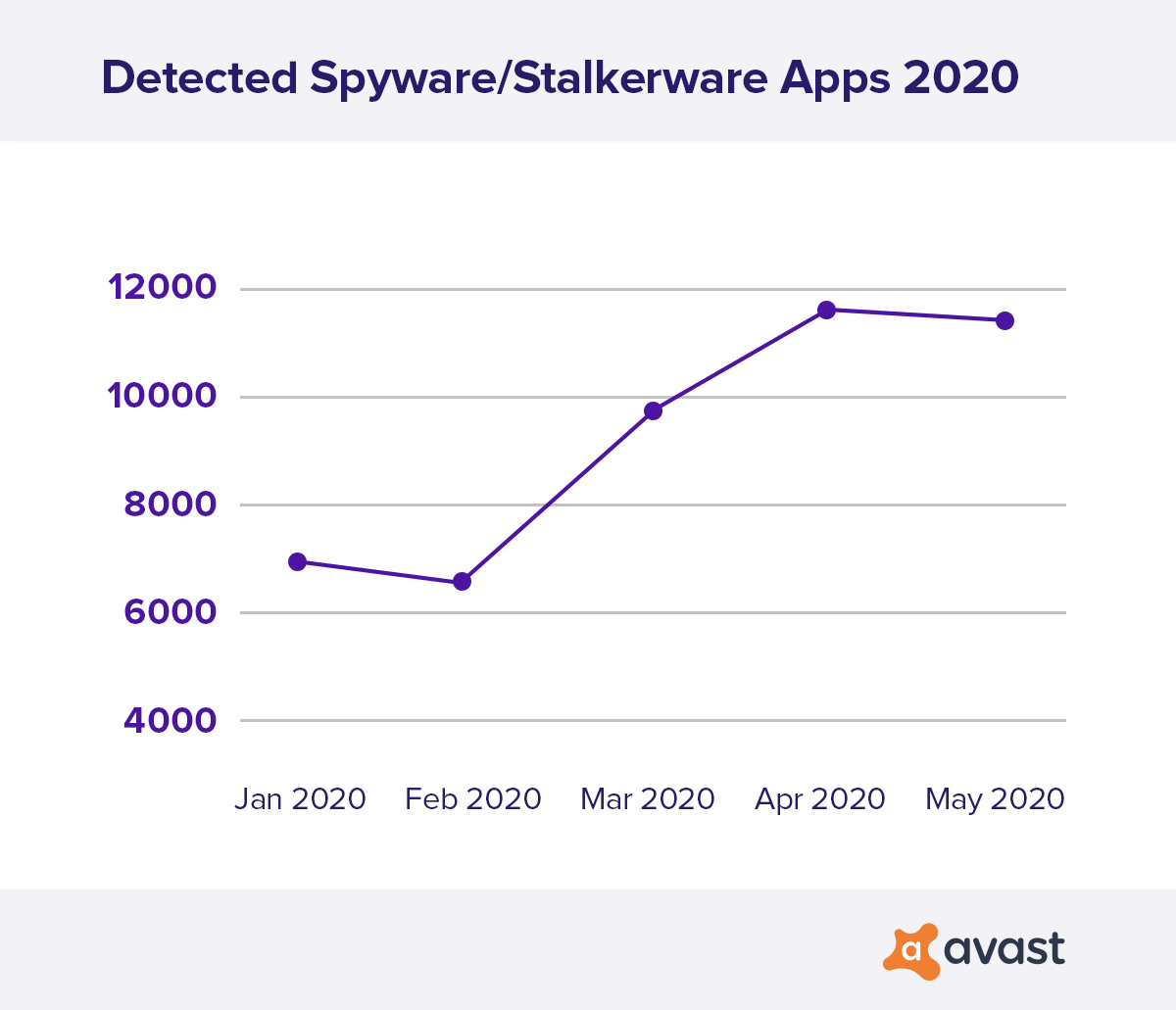 Detected Spaware apps chart
