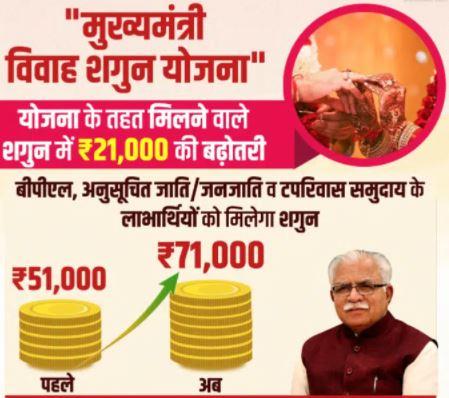 Haryana Mukhyamantri Vivah Shagun Yojana