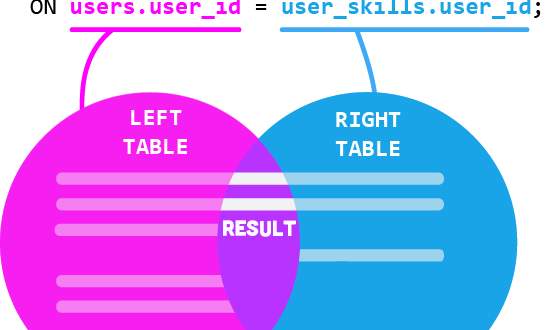 How to Get SUM of Values Matching Item ID from another Table with INNER JOIN