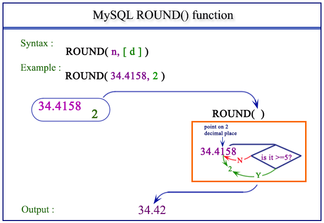 Some Useful Math Functions in MySQL | ICE786 Blog