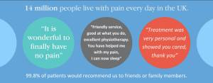 14 millions people live without pain