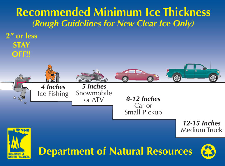 Ice Fishing Thickness Guide