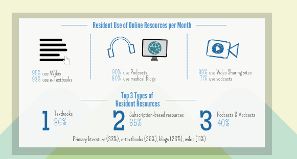 Resident online resources per month