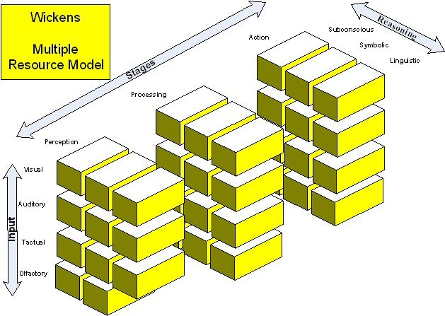 Multiple resource theory model