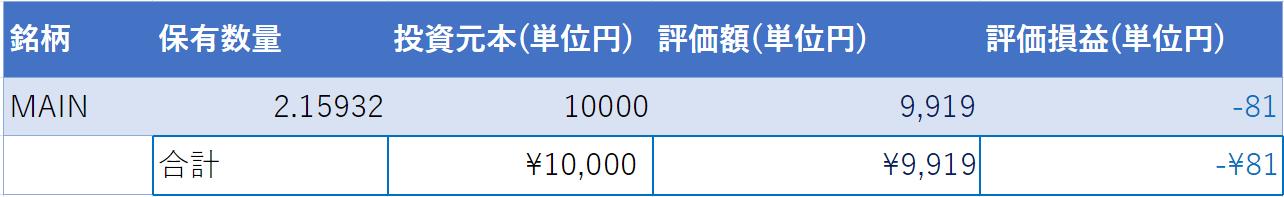 (2021年8月28日時点・運用開始1日目)