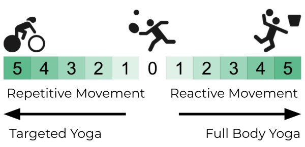 Yoga for Sports Chart with Detail