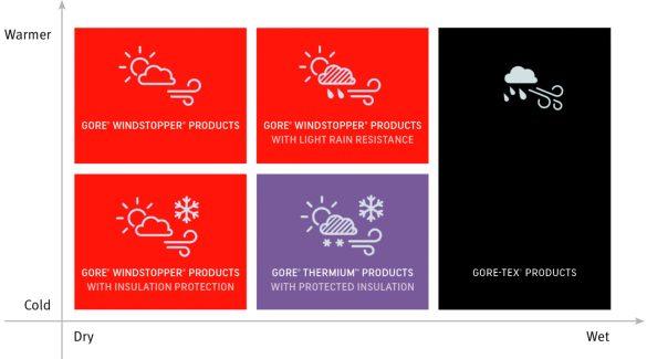 eFlyer_Gore_products_Grafik