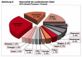 Bergnotfallstatstik Schweiz 2015_10