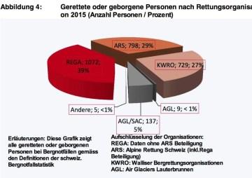 Bergnotfallstatstik Schweiz 2015_4