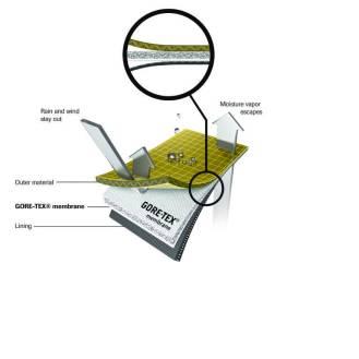 Wie funktioniert GORE-TEX® 2
