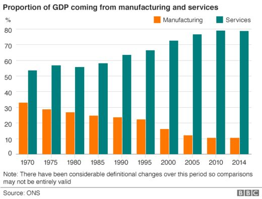 Chart showing the proportion of GDP coming from manufacturing and services since 1970