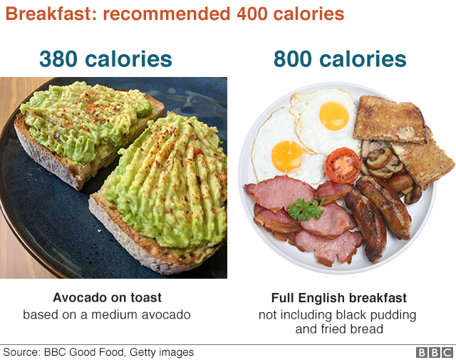 BBC graphic showing 400 and 800-calorie breakfasts