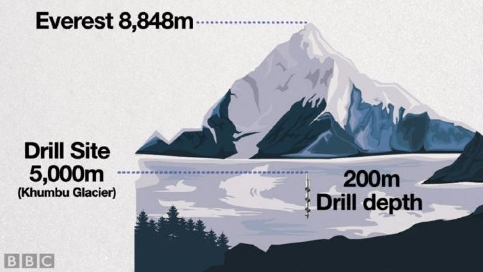 A graphic showing the altitudes of the EverDrill project