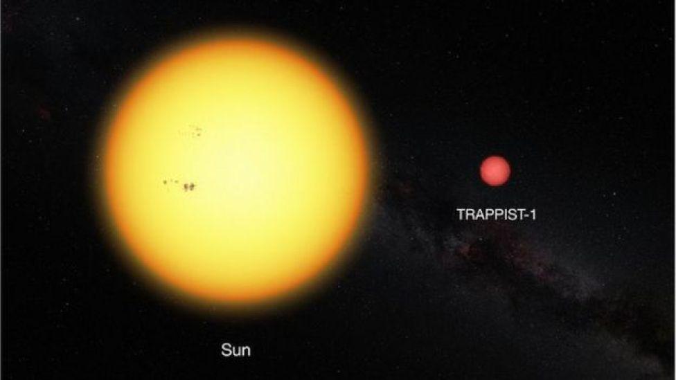 Comparação entre Sol e Trappist-1