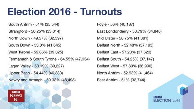 Risultati immagini per stormont election results 2016