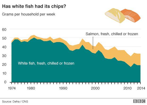 Fish graph
