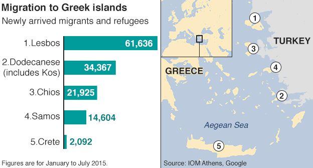 Graph showing arrivals of migrants in Greek islands