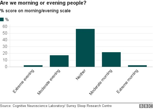 are we morning or evening people? slightly more of us are extreme morning than evening but most people are in the middle