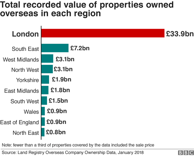 Regional breakdown of properties owned overseas