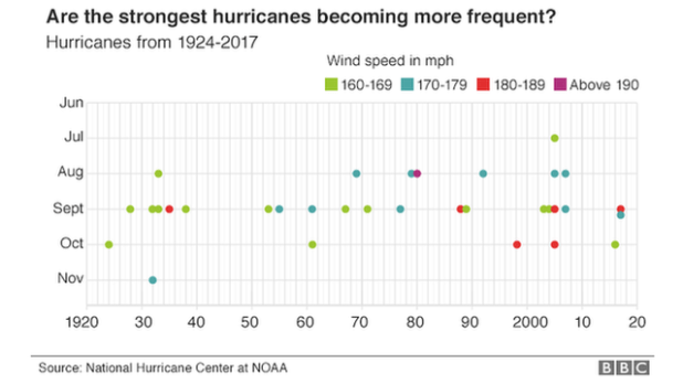 chart showing a dot for each category five hurricane since 1924.