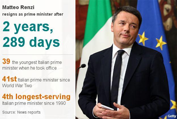 Matteo Renzi facts (7 December)