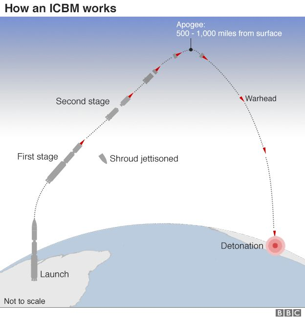 ICBM flight track