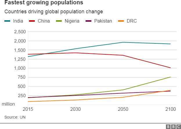 Graph showing population projections