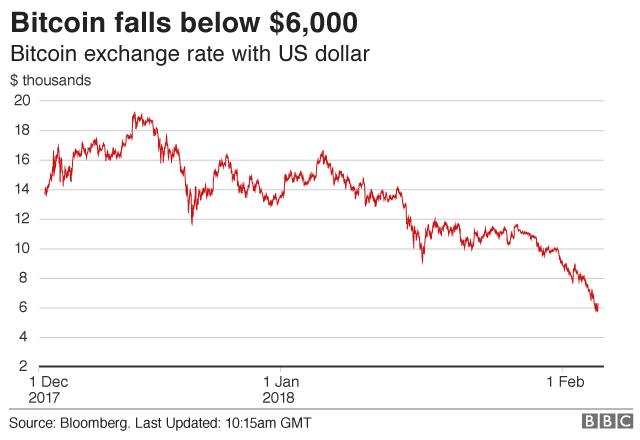 Gráfico de disminución del precio de Bitcoin