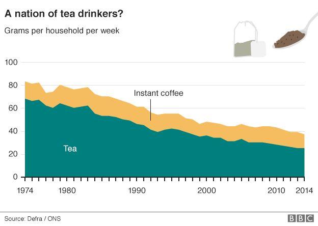 Tea graph