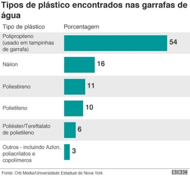 Gráfico sobre análise de partículas de plásticos em garrafas de água