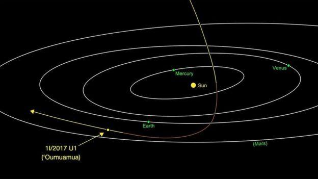 Cientistas observam primeiro asteroide vindo de fora do Sistema Solar