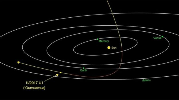 Asteroide atravessa o Sistema Solar e deixa cientistas intrigados