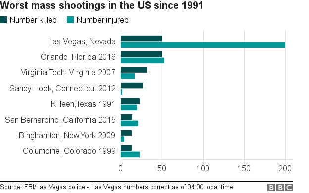 Graph of deadly US shootings
