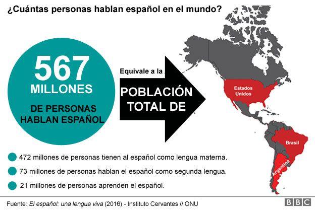Visualización con cifras del español.