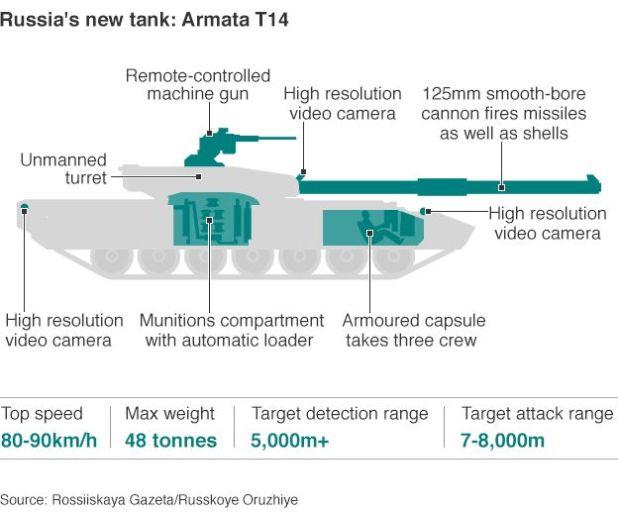 Infographic of Armata T14 tank