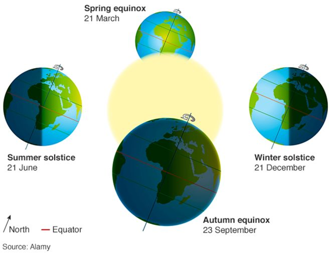 Image result for equinox