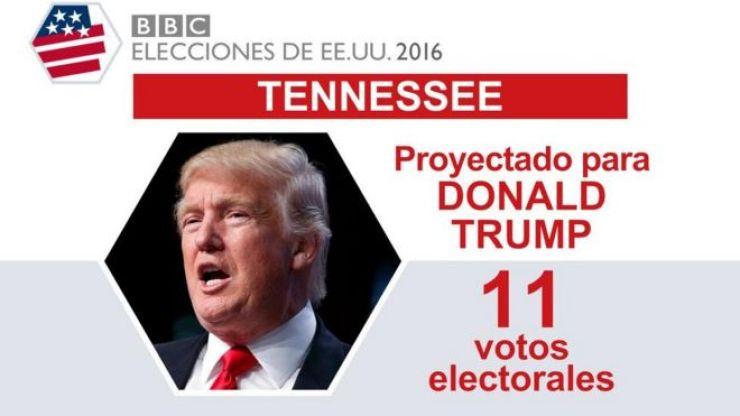 En Tennessee ganó Trump.