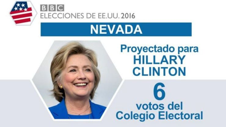 En Nevada ganó Clinton.