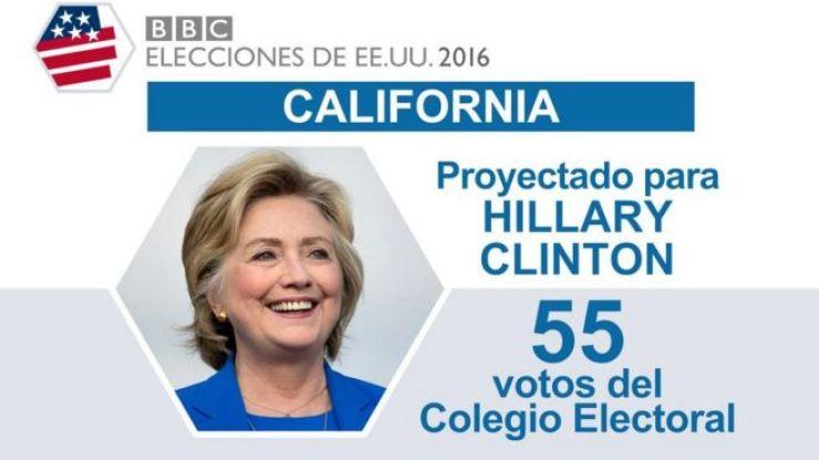 En California ganó Hillary.