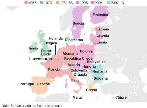 Países que integran la UE