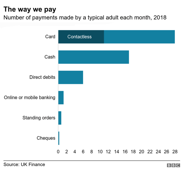 Number of payments made by a typical adult in 2018