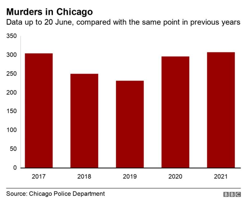 Chicago murders
