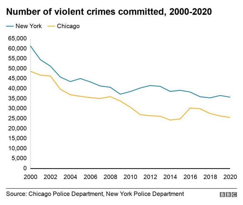 New York & Chicago violent crime
