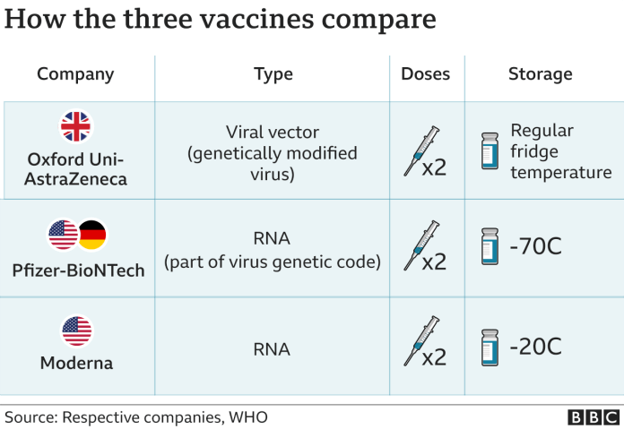 Table comparing the oxford, pfizer and moderna vaccines