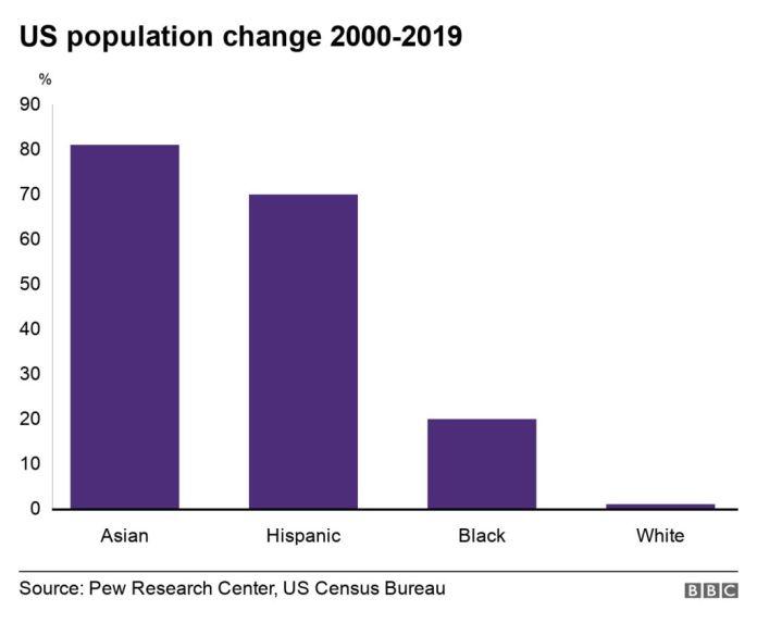 US population change