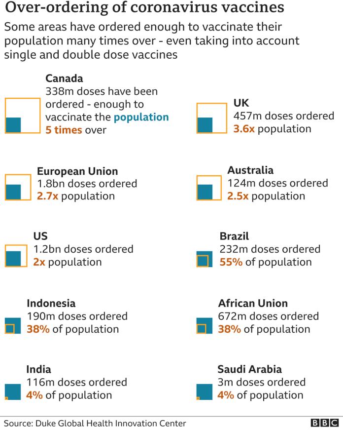 Vaccine over-ordering