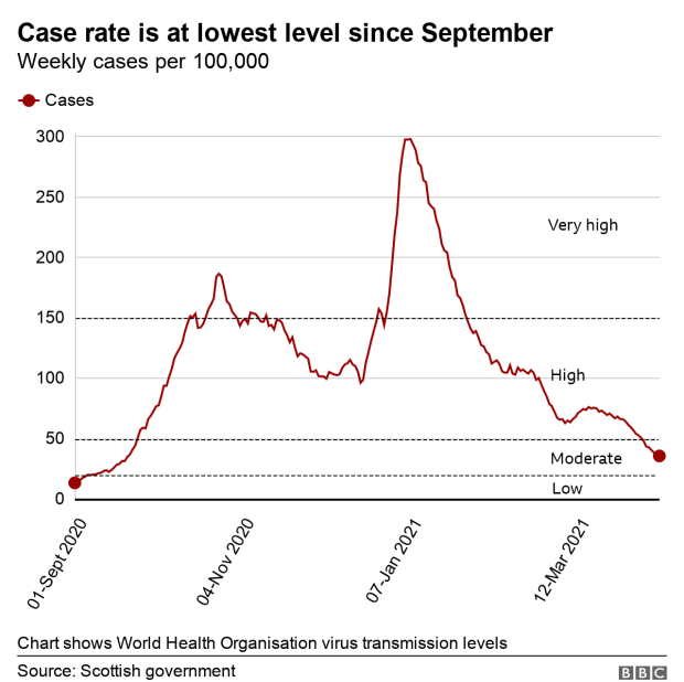 Case rate