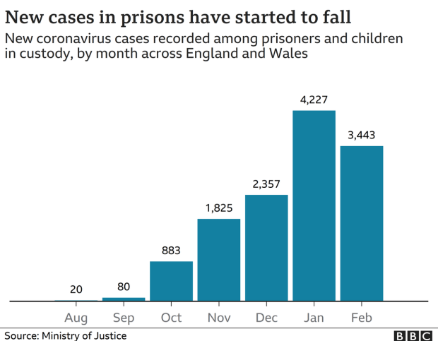 Chart showing rates in prisons are starting to fall