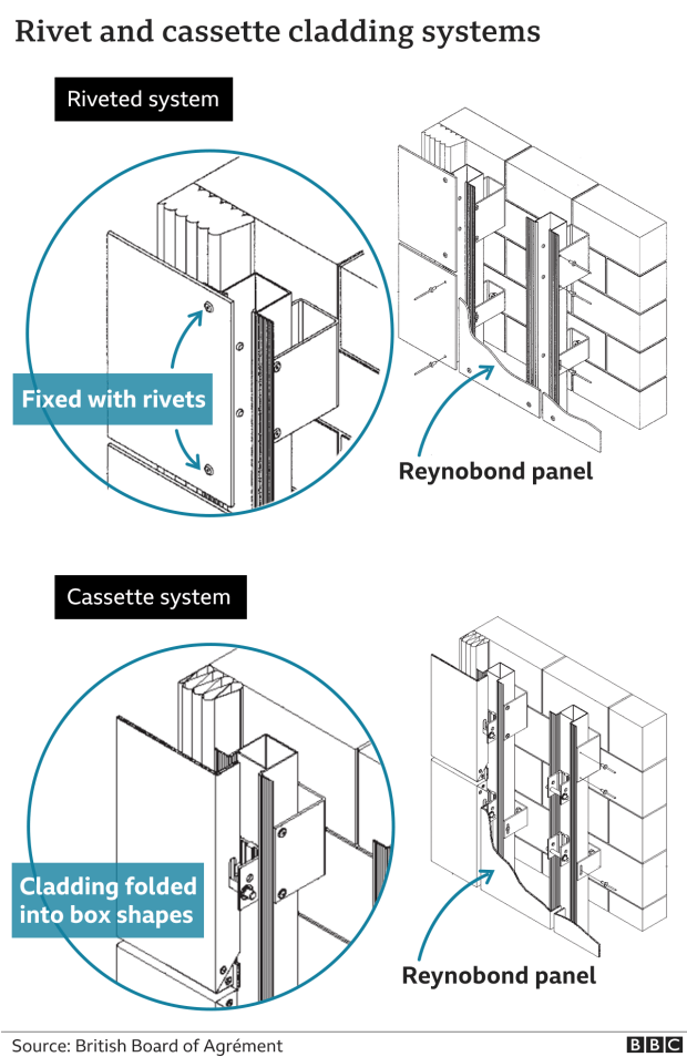 Graphic showing rivet and cassette cladding systems
